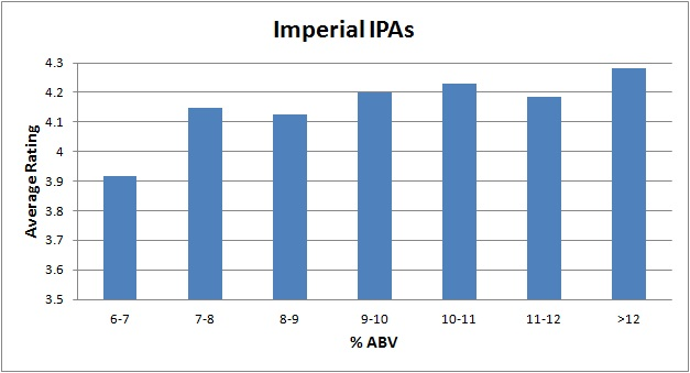 Unlike The First Two Styles There Isnt A Clear Peak In This Graph Imperial IPAs Under 9 ABV Rate Out As Below Average Those Above Have Higher
